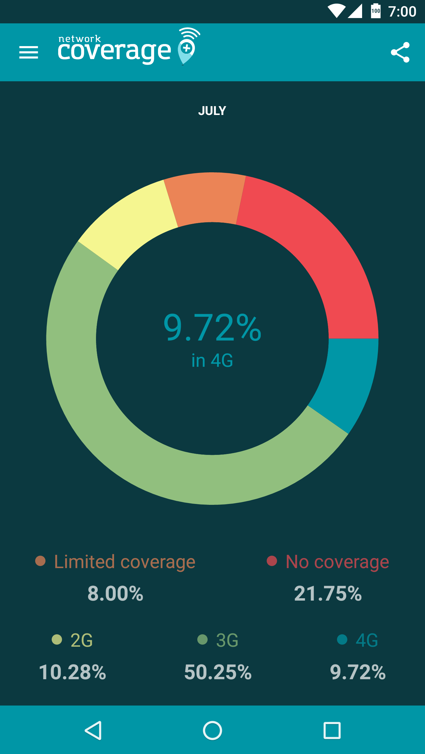 Network coverage+